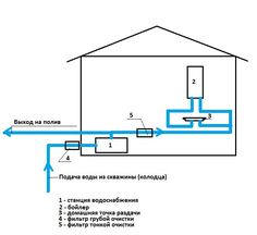Water supply scheme for a house from a well (well) Source by [post_tags Linoleum Flooring, Bedroom Flooring, Playground Flooring, Transition Flooring, Armstrong Flooring, Water Supply, Save Energy, Pergola