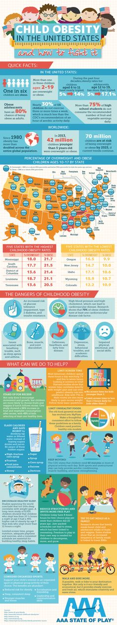 Child Obesity in the United States and How to Fight It #infographic #America…