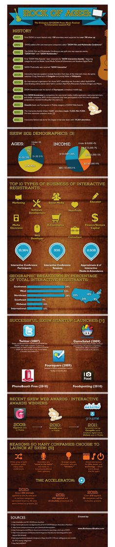 Evolution of SXSW from Music Festival to Interactive Launch Pad [Infographic]