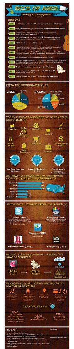 SXSW Infographic