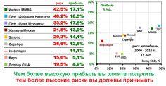 Риск и прибыль Россия (2000 - 2016) #инфографика #инвестиции www.incashwetrust.biz