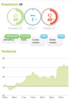 Estadística pronósticos Premium JUNIO.