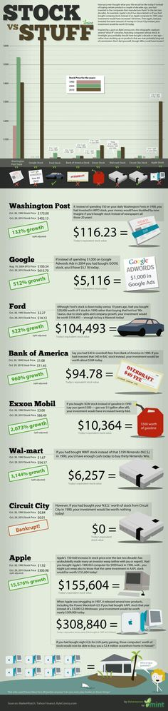 Stock vs Stuff: What If You'd Invested In These Companies Instead of Buying Their Products?