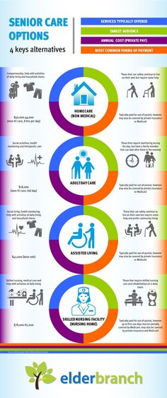 Great InfoGraphic on Senior Care Options. We always try to keep those who want to be home in their home with At Home Care Options.