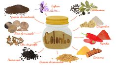 Comment faire ses propres mélanges d'épices ? Cuticle Softener, Pesto Sauce, Food Journal, Spice Mixes, Skin So Soft, Nail Care, Cosmic, Dog Food Recipes, Homemade