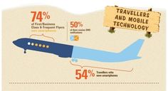 How mobile technology is changing travel [INFOGRAPHIC]