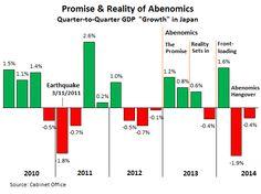 Abenomics asfittica? Demografia, delocalizzazioni e quella ......