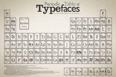 """Ou plus communément appelées """"Gothique"""", ce type de lettres imite l'écriture à la plume large et s'inspire de l'architecture ogivale. C'est l'un des premiers caractères typographiques utilisé par Gutenberg. (Fraktur, Rotunda, Textura)  Autres termes utilisés  Serif : des fonts à empattement. Sans Serif: des fonts sans empattement. Cursive : des fonts simulant l'écriture à la main."""