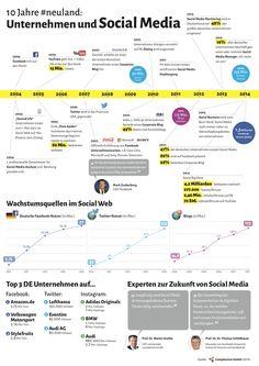 Infografik 10 Jahre Social Media