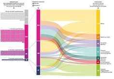 Diagramme de Sankey exemple Sankey Diagram, Data Visualisation, Information Design, Dashboards, App Design, Charts, Innovation, Presentation, Templates