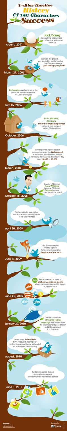 Wanted to know how and when Twitter grew up to what it is now? This infographic gives you the timeline of Twitter.