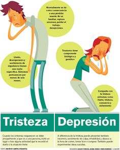 Diferencia entre la tristeza y la depresión #Psicología Petra Flores, Psicologa del Centro de Especialidades Médicas MEDISOCIAL Counseling Psychology, Psychology Facts, Wellness Tips, Health And Wellness, Mental Illness Awareness, Feelings And Emotions, Ap Spanish, Bipolar Disorder, Adolescence