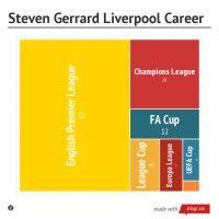 Steven Gerrard Liverpool Career