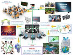 EL4DEV es un proceso no convencional administrado por un nuevo tipo de organización híbrida (ambos sin fines de lucro y con fines de lucro) y ética para alcanzar objetivos nobles. http://www.el4dev.com