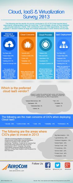 Cloud, IaaS & Virtualization Survey 2013  By www.riddsnetwork.in/contact  (SEO India)