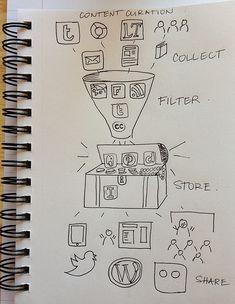 Cómo conectar con clientes a través de curated content http://shar.es/IVaIa via @Israel_Garcia