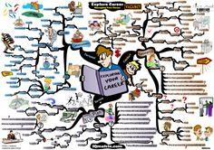 Exploring Your Career Path Mind Map