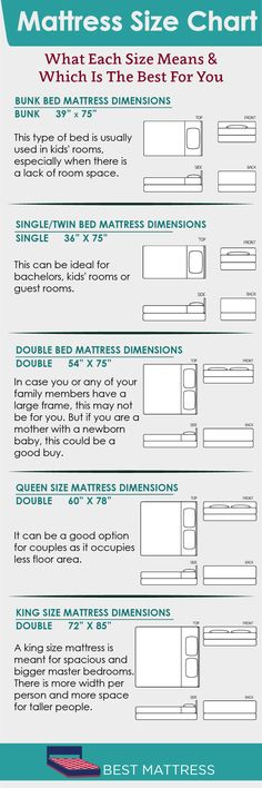 It's in the mattress size, you see. That's where the key to getting a restful night's sleep lies. Yes, other factors, like the mattress type, are important. But what use would any be if you don't properly fit on your bed?Sounds legit, doesn't it?  Each mattress company has its own definition of the standard mattress sizes – so much that sometimes, there is no way we can get an approximate idea of the size of the mattress we want to go for…