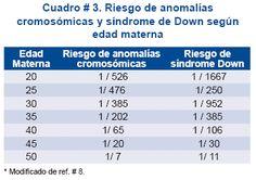 Riesgo Sindrome Down - riesgos Cromosomicos segun edad de la madre