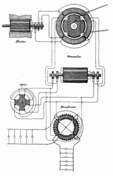 Nikola Tesla's AC dynamo used to generate AC which is used to transport electricity across great distances.  It is contained in U.S. Patent 390,721.
