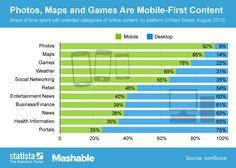 Fotos (Galerie, Apps) , Maps, Spiele, das Wetter und soziale Netzwerke werden mobil wesentlich häufiger verwendet, als am Desktop Rechner.