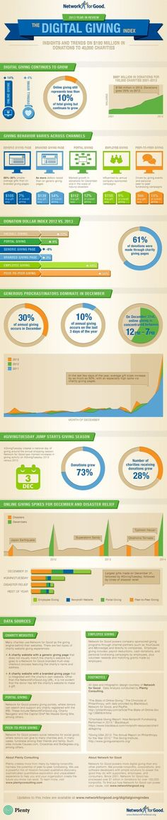 fundraising infographic : fundraising infographic : The Network For Good Digital Giving Index   Network fo