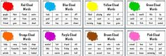 Star Words - way of practising sight words 100-200