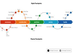 Buying funnel touchpoints model