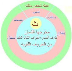 Coran Tajwid, Tajweed Quran, Islam Facts, Life Quotes, Language, Teacher, School, Books, Kids