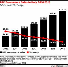 b2c ecommerce sales in italy
