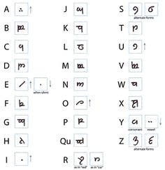 Write Your Name in Elvish in Ten Minutes - this page has TONS of good info on the Tengwar (I think) alphabet from LOTR. Super easy to do translations of poems and songs and such - good gifts for LOTR fans!