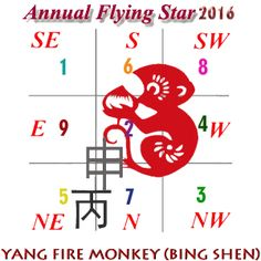 Flying Star Chart for 2016