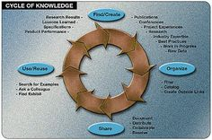 Public Roads - Knowledge Management: Everyone Benefits By Sharing ...