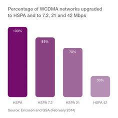 Percentage of WCDMA networks upgraded to HSPA and to 21 and 42 Mbps.