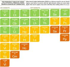 The Periodic Table of #Video Search Engine Optimisation