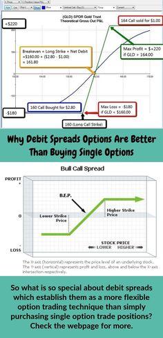 Debit spread strategy options