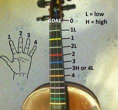 Learn to read fiddle tablature.
