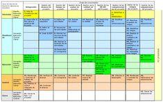 ¿Conoces la Matriz PMBok para la Dirección de Proyectos?