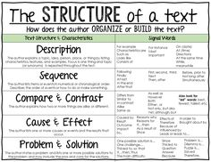Teaching Text Structure- Anchor Chart
