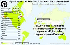Pinterest hace furor entre los Españoles... Puesto 24 en el ranking de usuarios de Pinterest