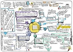 Teresa Oz - Google+ - Wow! Visual #sketchnotes of our March #ideachat…