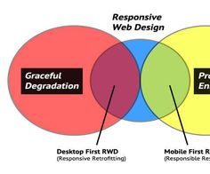 Problems in Responsive Web Design and their solutions to overcome