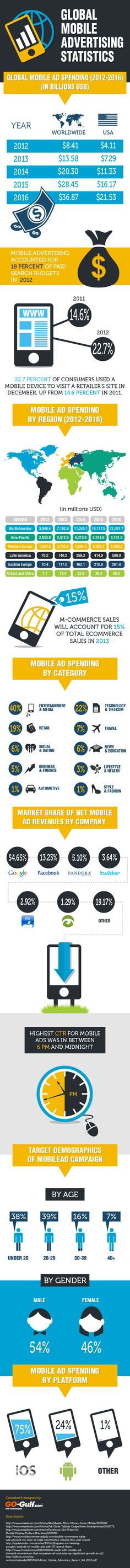 Global Mobile Advertising - Statistics and Trends [Infographic] - Andoni Al-Khoury