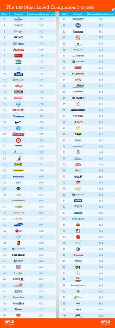 Top 100 Most Loved Brands | Branding Magazine