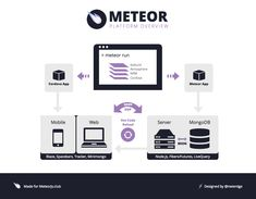 what-is-meteor-chart