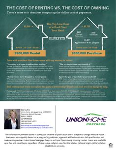The Cost of Renting vs. The Cost of Owning- Should you buy a home?  http://www.unionhomemortgage.com/ksaethre #480-216-1169