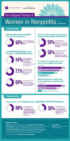 Findings from a new poll commissioned by The Chronicle of Philanthropy and NYU's George H. Center for Philanthropy and Fundraising about female leadership in nonprofits Trivia, Start A Non Profit, Nonprofit Fundraising, Non Profit Fundraising Ideas, Grant Writing, Social Entrepreneurship, Business Plan Template, Social Work, Social Media