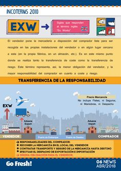 EXW, Incoterm 2010, infografía Commerce International, International Relations, International Trade, Supply Chain Logistics, Warehouse Logistics, Industrial Engineering, Freight Forwarder, Digital Strategy, Business Intelligence