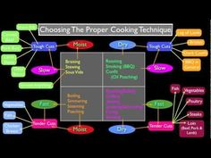 Methods of Cooking: How to Choose?  This is basic cooking theory, but I realize, it's not something that I ever officially learned. I think a lot of people just intuit this from combined knowledge of different recipes (or at least that's what I had to do) but my parents, and my grampa, when teaching me how to cook, never really got into the general theory behind what was going on.