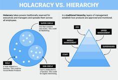 #holacracy hashtag on Twitter
